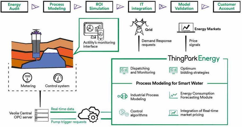 Veolia uses ThingPark Energy to monetize its flexible capacity through Demand Response