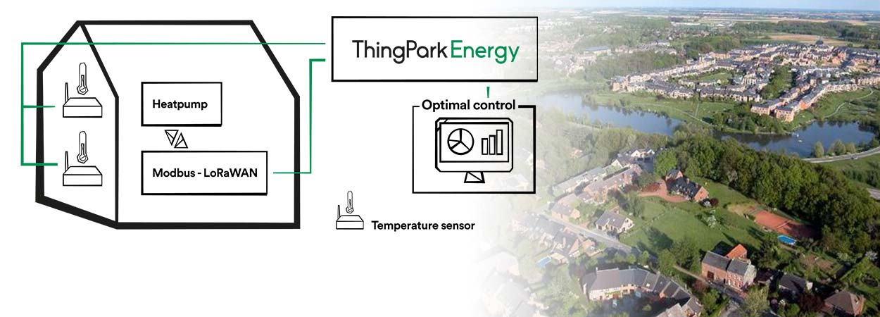 How to control energy processes at home with LoRaWAN