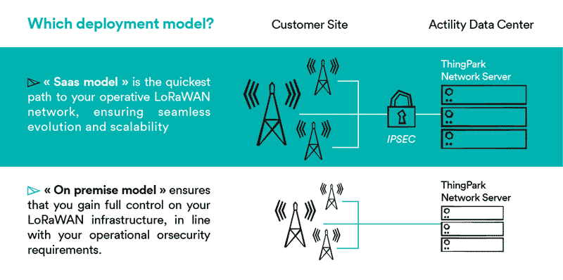 LoRaWAN network server deployment model infographics