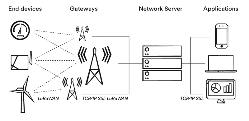 LoRaWAN network server device to application infographics