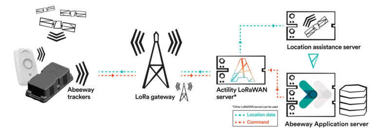The power of LPWAN harnessed for location and tracking