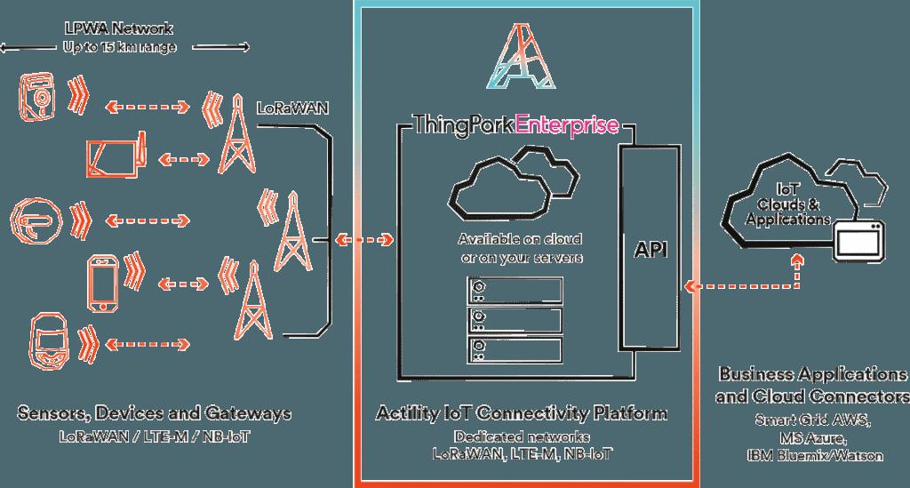 ThingPark Enterprise – Actility | Global Leader in IoT
