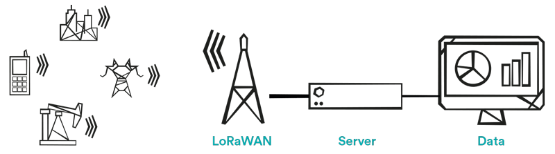 LoRaWAN server and data infographics