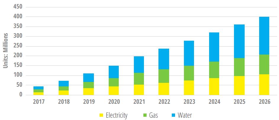 LPWA energy infographics