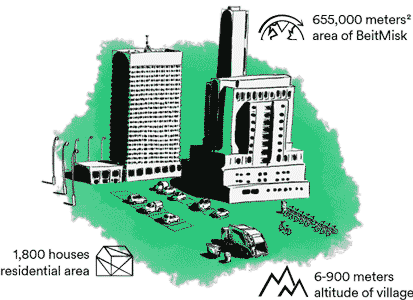 Green smart city and key figures illustration