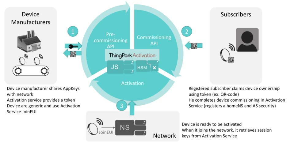 ThingPark Activation infographics