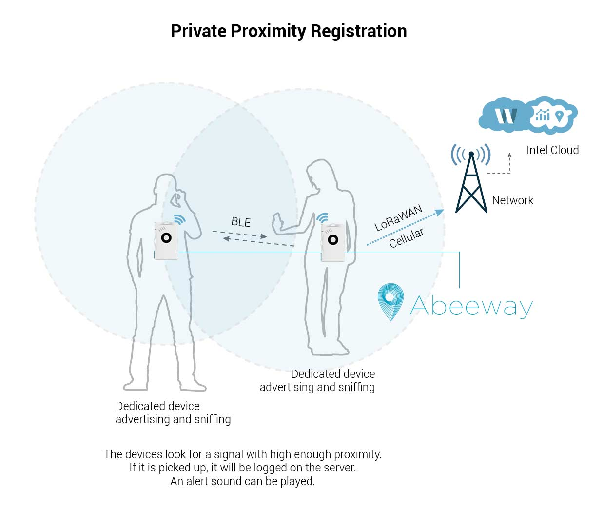 Private proximity Registration infographics second image