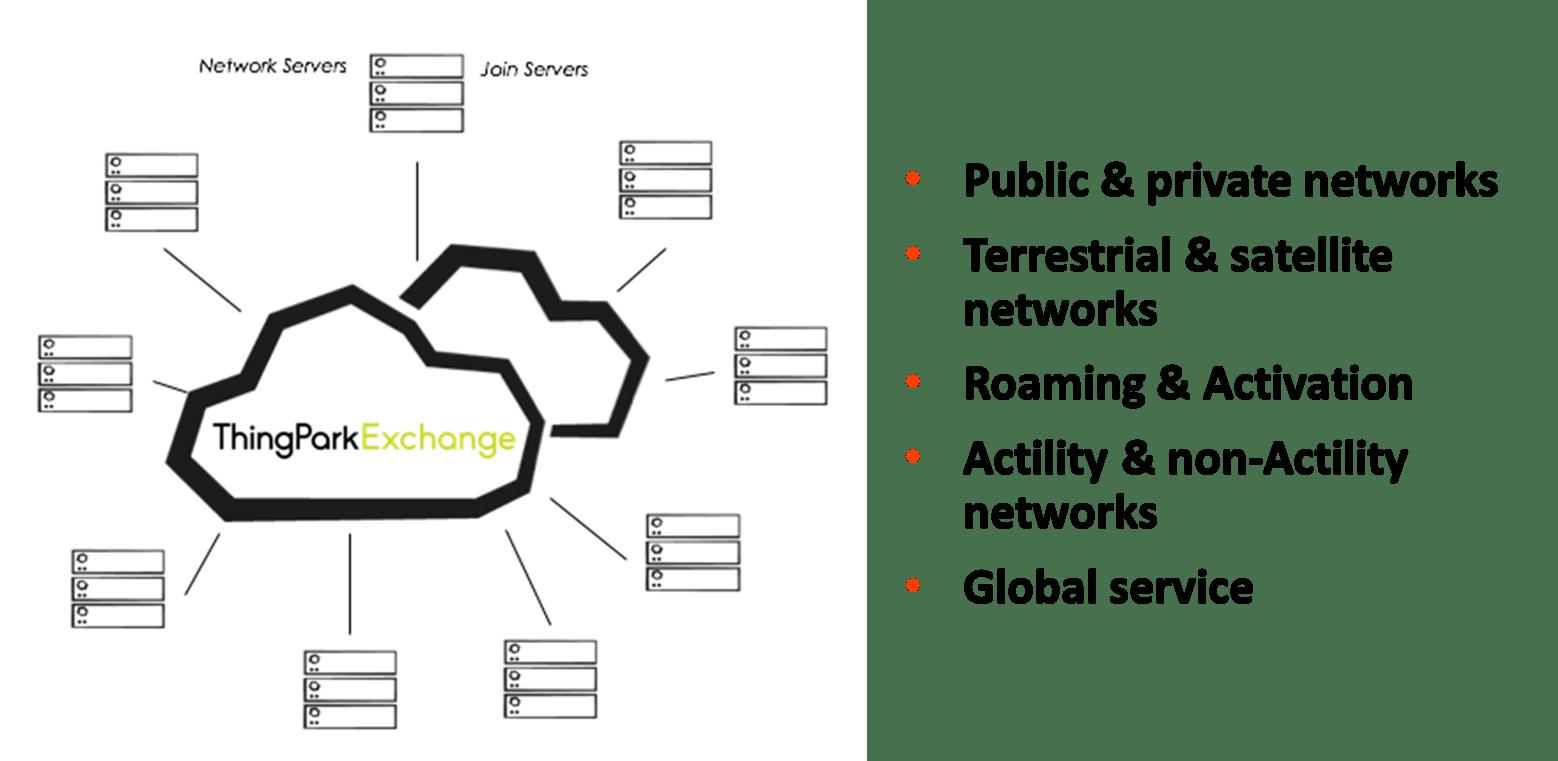 ThingPark Exchange bullet points