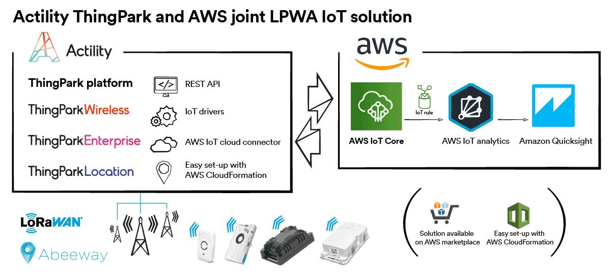 Actility AWS LoRaWAN network