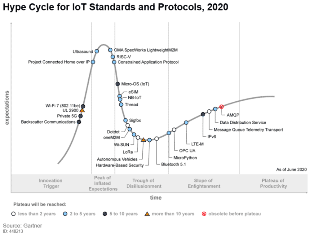 Infographics of hype cycle protocol