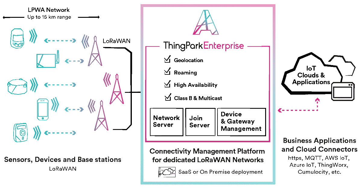 Infographics about ThingPark Enterprise
