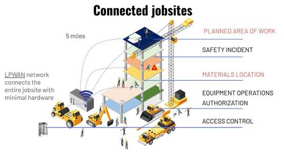 Connected jobsites using LPWAN network
