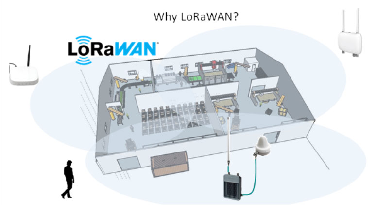 Figure 2: Indoor & outdoor coverage of mobile assets with LoRaWAN macrodiversity