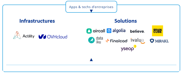 App & Tech enterprise picture
