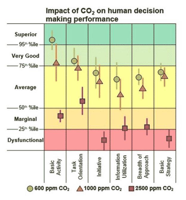 Air quality Figure 2
