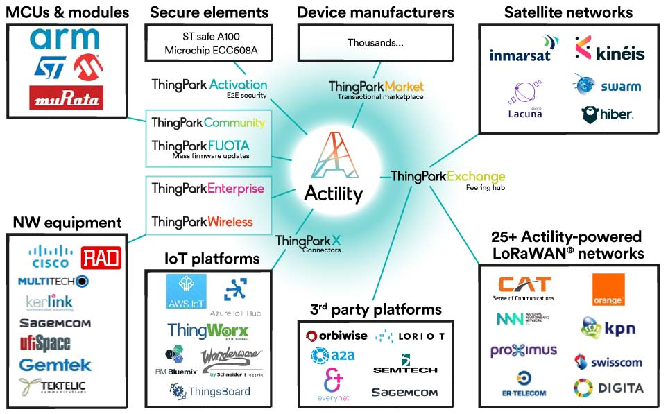 Infographics of ULPWAN ecosystem